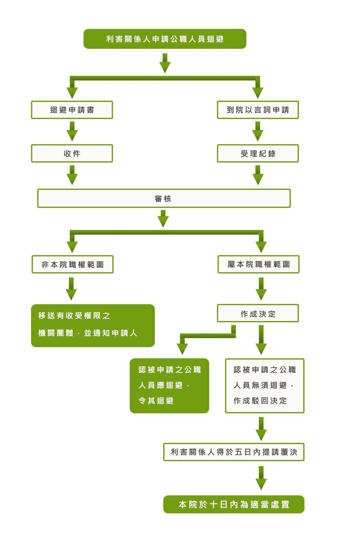 利益衝突迴避業務流程圖