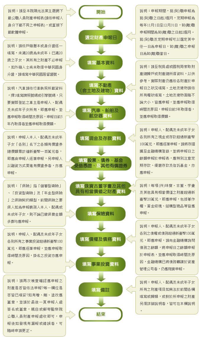 公職人員財產申報申報人申報財產流程