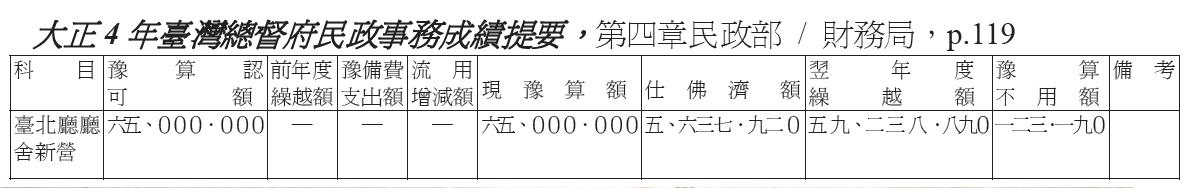 大正4年臺灣總督府民政事務成績題要